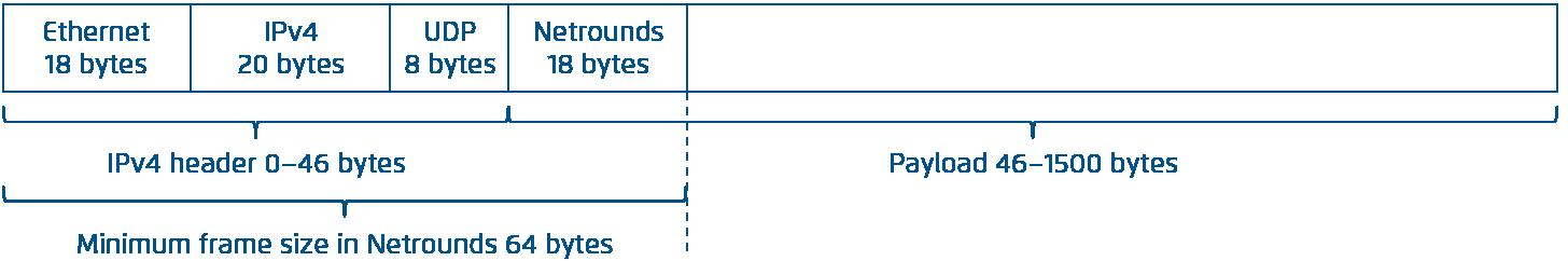 Layer 2 Ethernet frame sizes — Netrounds Documentation 2.26.1.final ...