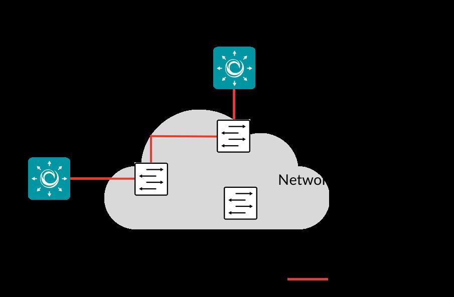 TCP throughput test according to RFC 6349 — Netrounds